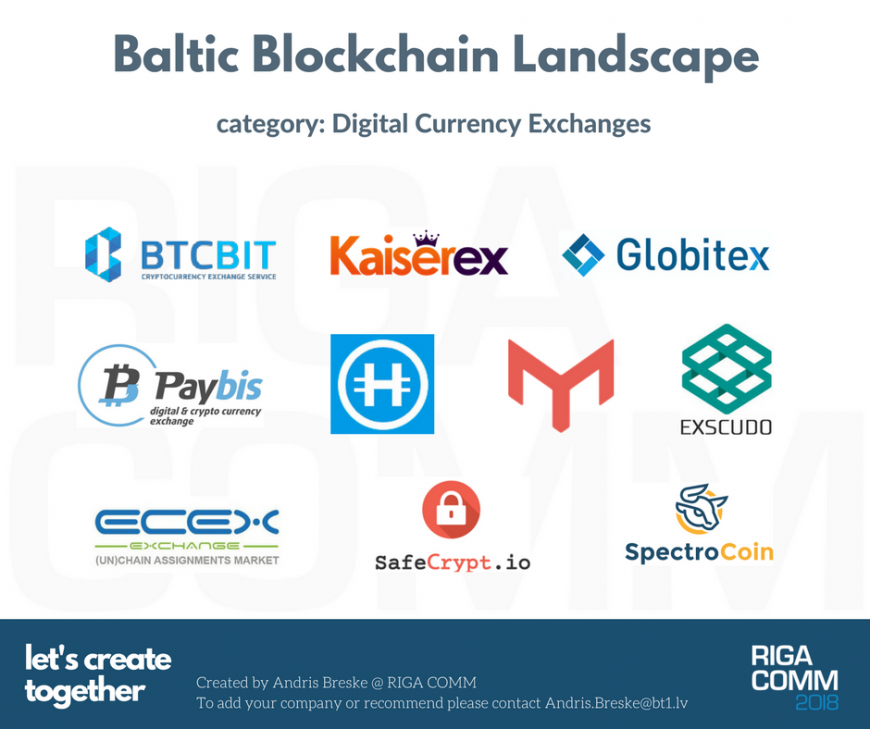 Baltic Blockchain Landscape Market Map Ecosystem Digital Currency Exchanges Latvia Estonia Lithuania Latvija Eesti Lietuva @ RIGA COMM Baltic Business Technology Fair and Conference