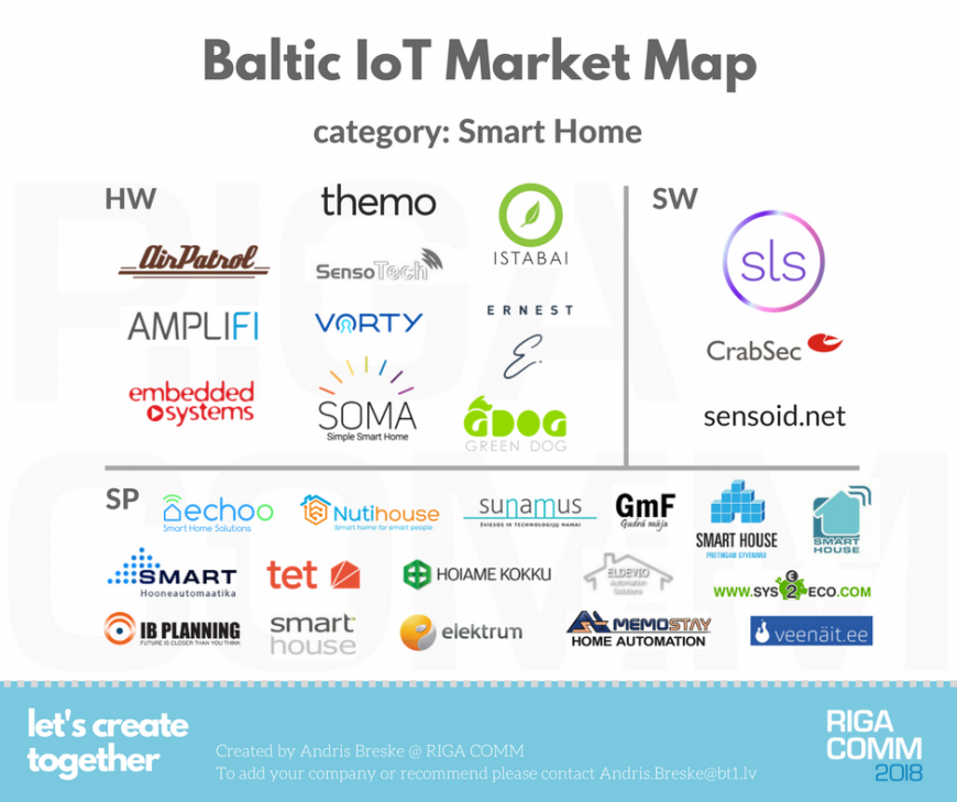 Baltic IoT Market Map Landscape Ecosystem Smart Home Building Automation Latvia Estonia Lithuania Latvija Eesti Lietuva @ RIGA COMM Baltic Business Technology Fair and Conference
