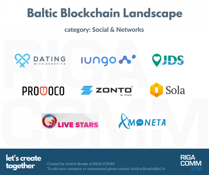 Baltic Blockchain Landscape Market Map Ecosystem Social Networks Platforms Latvia Estonia Lithuania Latvija Eesti Lietuva @ RIGA COMM Baltic Business Technology Fair and Conference