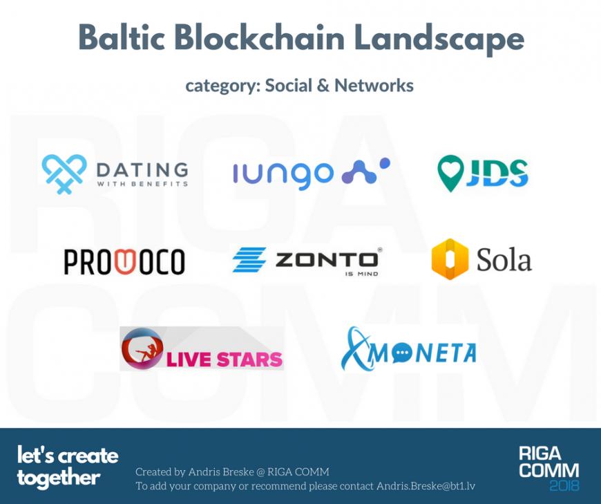 Baltic Blockchain Landscape Market Map Ecosystem Social Networks Platforms Latvia Estonia Lithuania Latvija Eesti Lietuva @ RIGA COMM Baltic Business Technology Fair and Conference